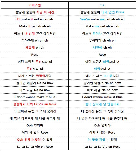 [THEQOO] IZONE'un 'La Vie En Rose' şarkısı aslında CLC'ye aitti