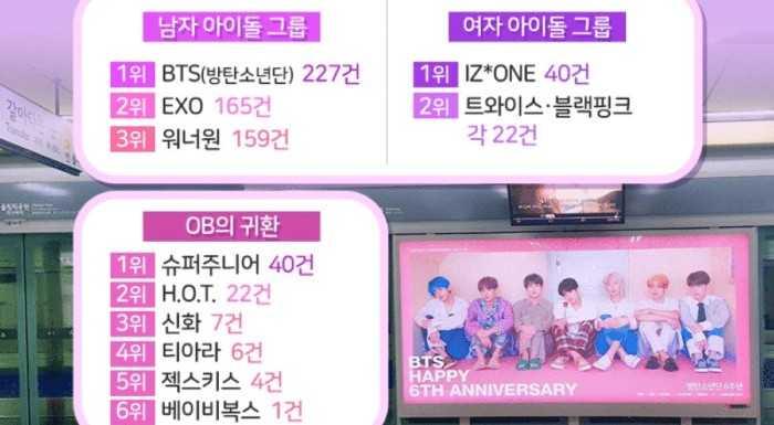[THEQOO] Seul metrosunda en çok reklamı verilen idoller