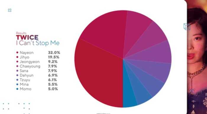 line distribution of girl groups recently 2