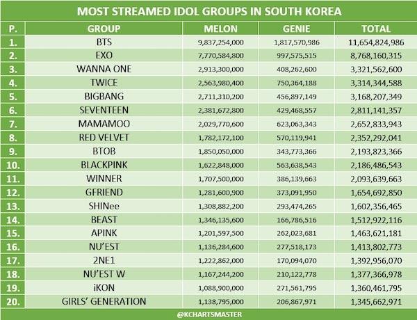 top 20 idol group streaming numbers on melon genie