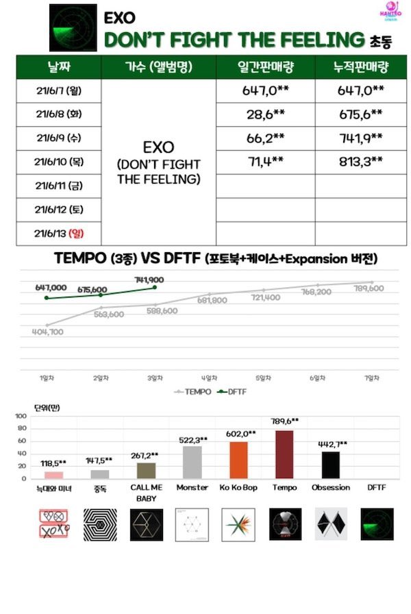 1st week sales of exo who are in their 10th year